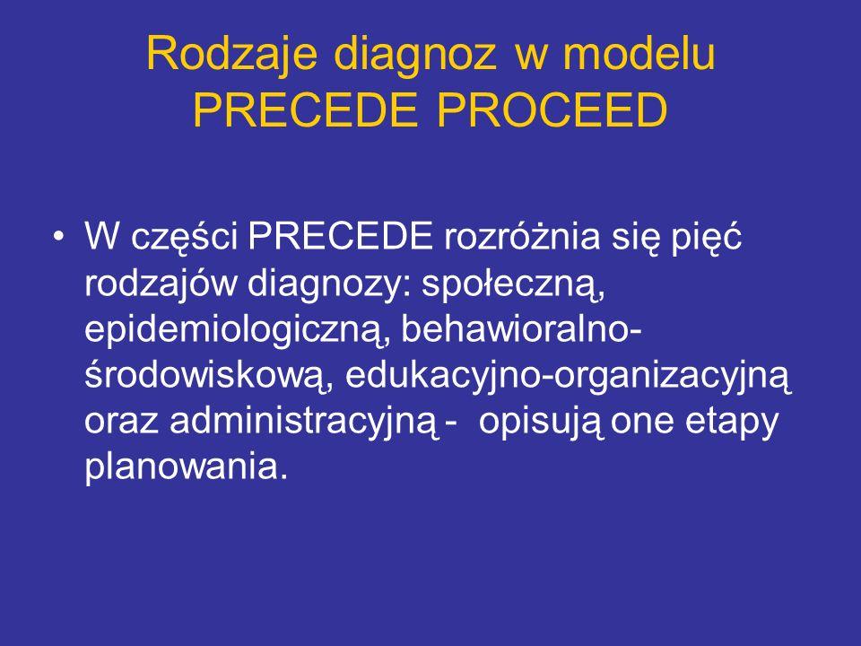 Rodzaje diagnoz w modelu PRECEDE PROCEED