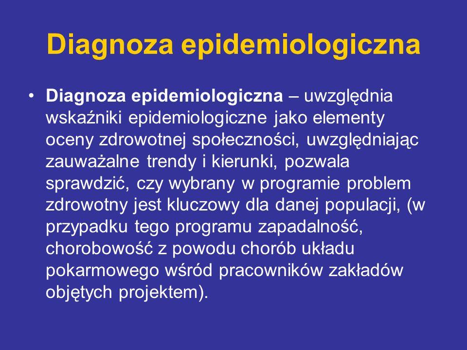 Diagnoza epidemiologiczna