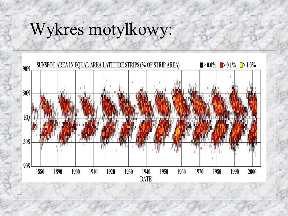 Wykres motylkowy: