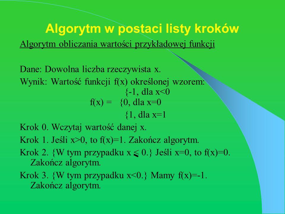 Algorytm w postaci listy kroków