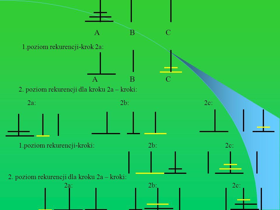 A B C 2. poziom rekurencji dla kroku 2a – kroki: 2a: 2b: 2c: