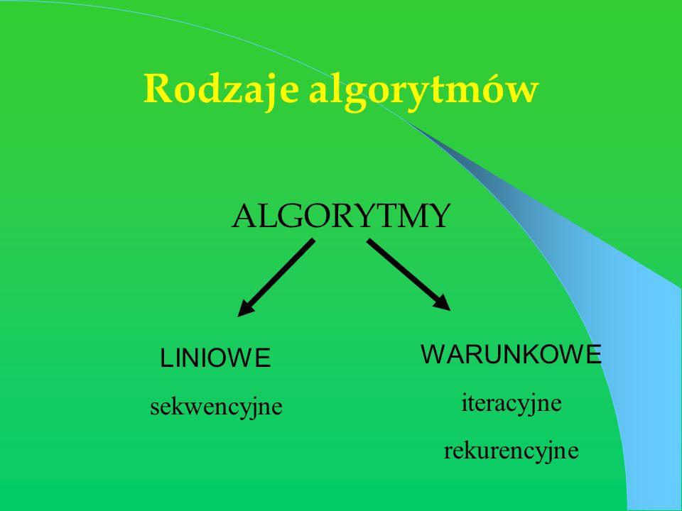 Rodzaje algorytmów ALGORYTMY LINIOWE WARUNKOWE sekwencyjne iteracyjne