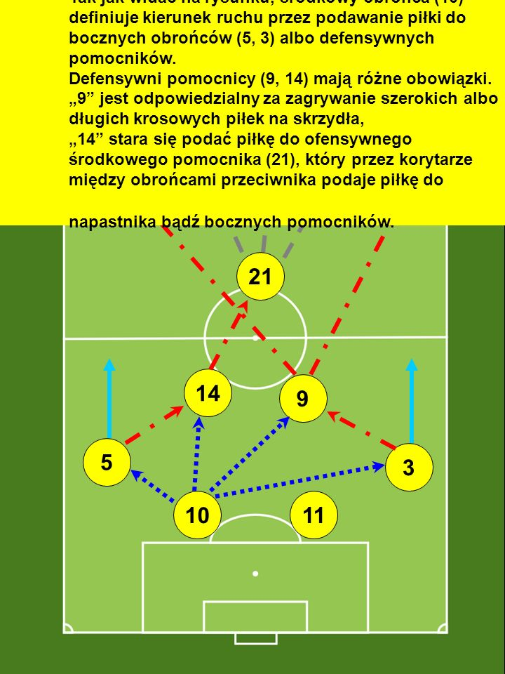 """Tak jak widać na rysunku, środkowy obrońca (10) definiuje kierunek ruchu przez podawanie piłki do bocznych obrońców (5, 3) albo defensywnych pomocników. Defensywni pomocnicy (9, 14) mają różne obowiązki. """"9 jest odpowiedzialny za zagrywanie szerokich albo długich krosowych piłek na skrzydła, """"14 stara się podać piłkę do ofensywnego środkowego pomocnika (21), który przez korytarze między obrońcami przeciwnika podaje piłkę do napastnika bądź bocznych pomocników."""