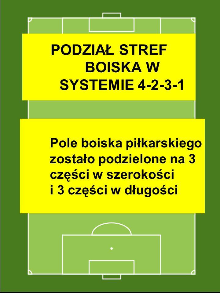 PODZIAŁ STREF BOISKA W SYSTEMIE 4-2-3-1