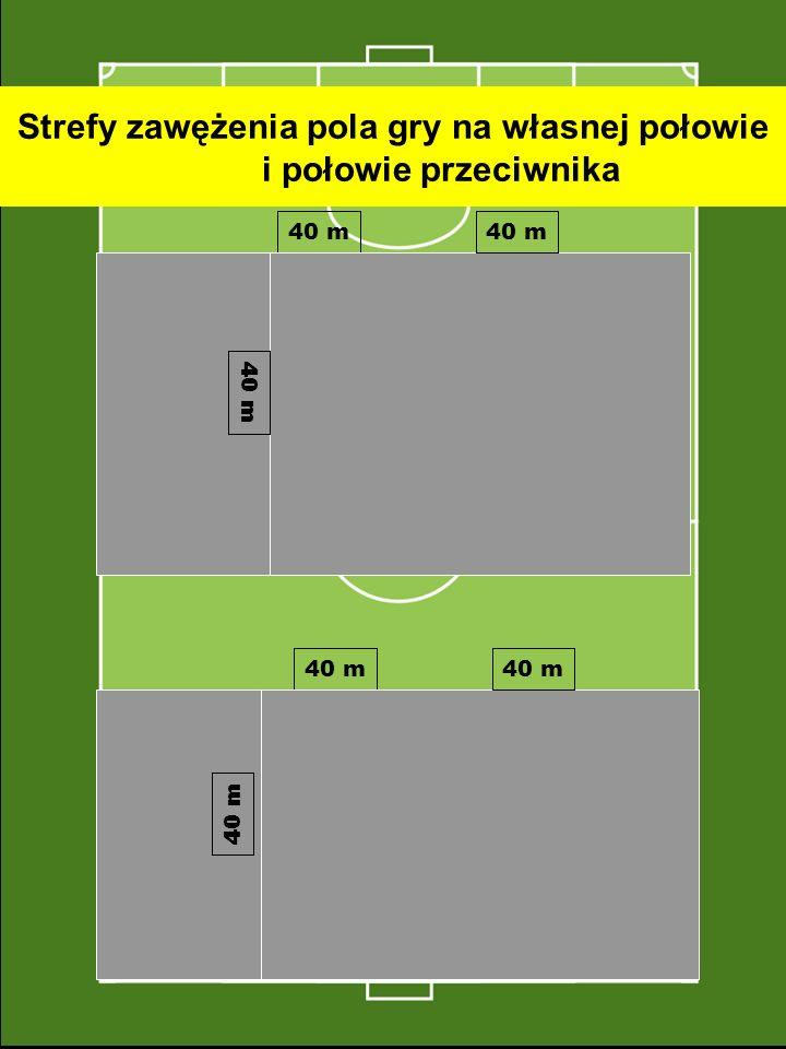 Strefy zawężenia pola gry na własnej połowie i połowie przeciwnika