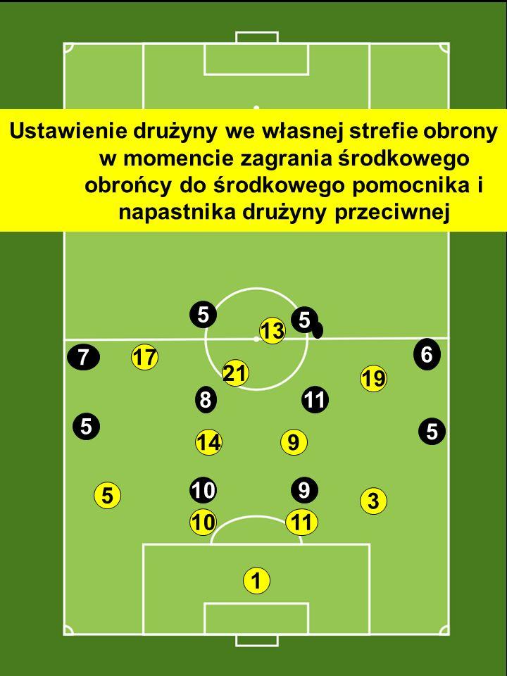 Ustawienie drużyny we własnej strefie obrony w momencie zagrania środkowego obrońcy do środkowego pomocnika i napastnika drużyny przeciwnej