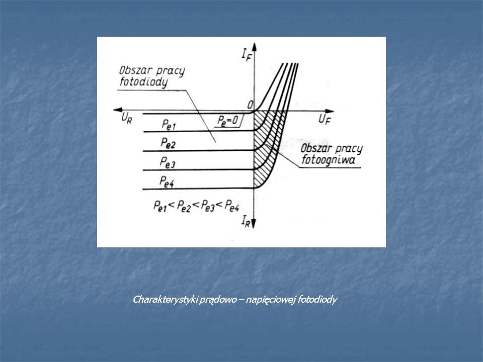 Charakterystyki prądowo – napięciowej fotodiody