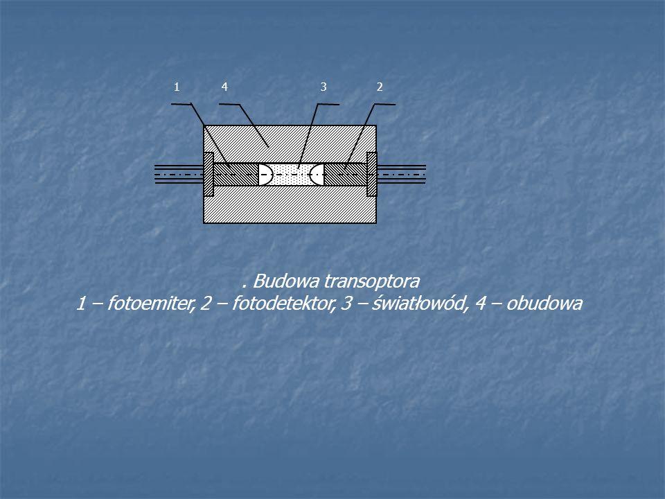 1 – fotoemiter, 2 – fotodetektor, 3 – światłowód, 4 – obudowa