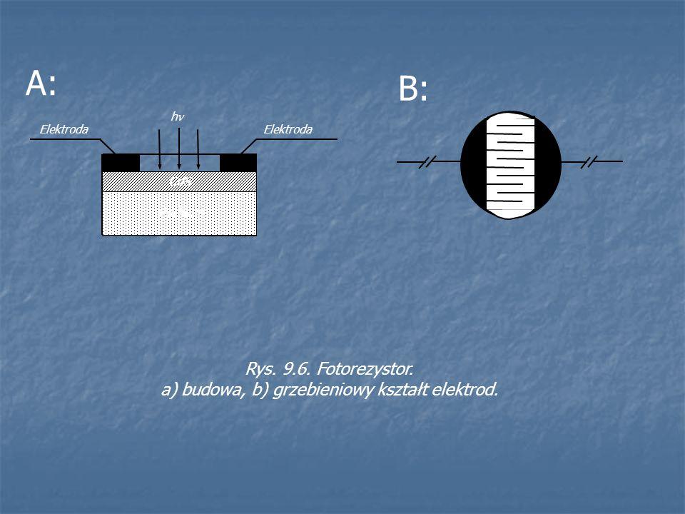 a) budowa, b) grzebieniowy kształt elektrod.
