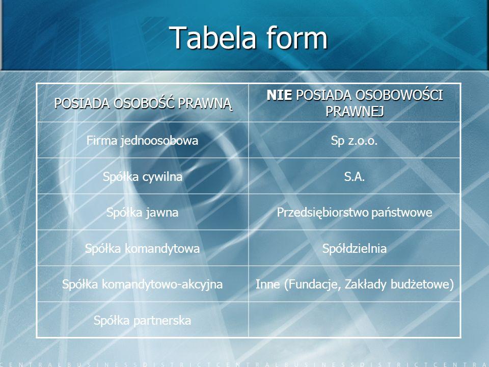Tabela form NIE POSIADA OSOBOWOŚCI PRAWNEJ POSIADA OSOBOŚĆ PRAWNĄ