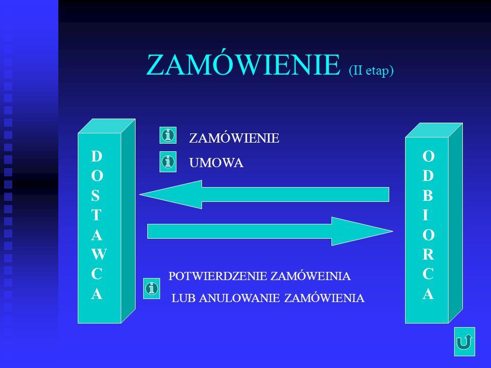 ZAMÓWIENIE (II etap) DOSTAWCA ODBIORCA ZAMÓWIENIE UMOWA