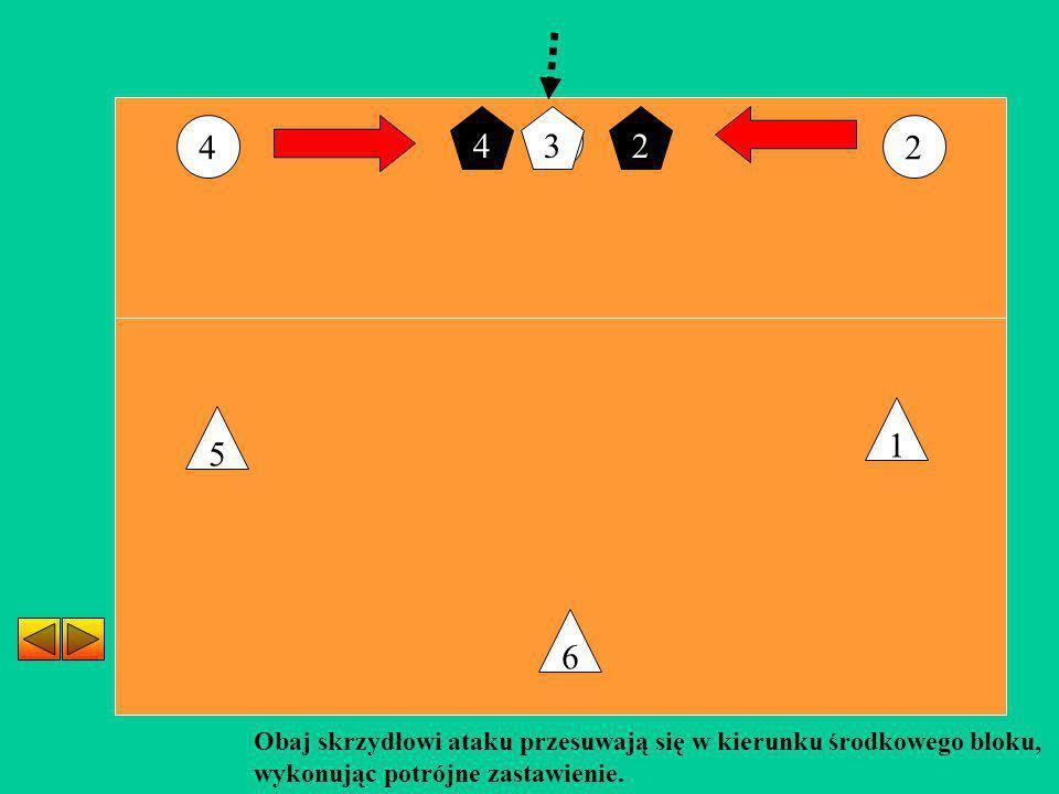 4 3. 2. 4. 3. 2. 1. 5. 6. Obaj skrzydłowi ataku przesuwają się w kierunku środkowego bloku,
