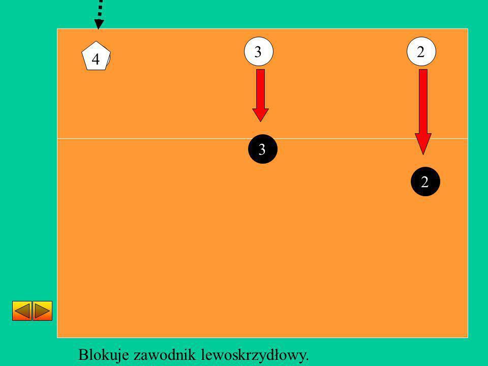 3 2 4 4 3 2 Blokuje zawodnik lewoskrzydłowy.