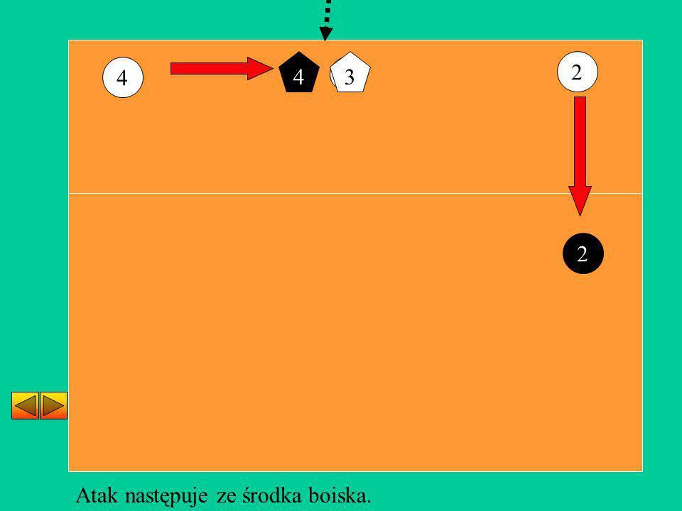 4 3 2 4 3 2 Atak następuje ze środka boiska.