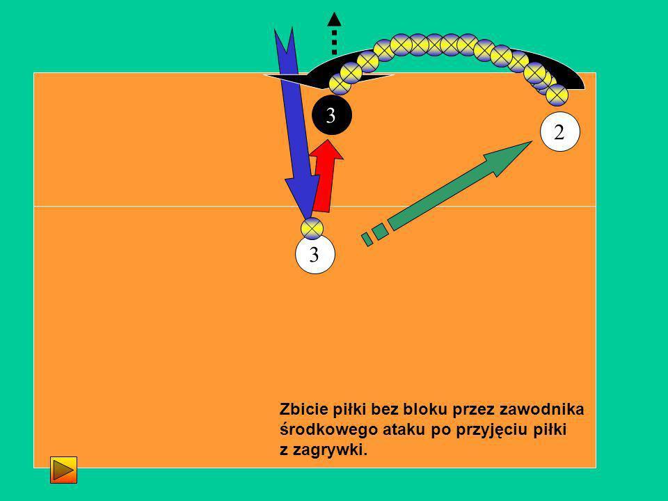 3 2 3 Zbicie piłki bez bloku przez zawodnika