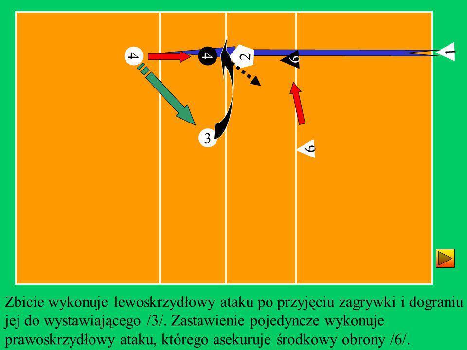 1 4. 4. 2. 2. 6. 3. 6. Zbicie wykonuje lewoskrzydłowy ataku po przyjęciu zagrywki i dograniu.
