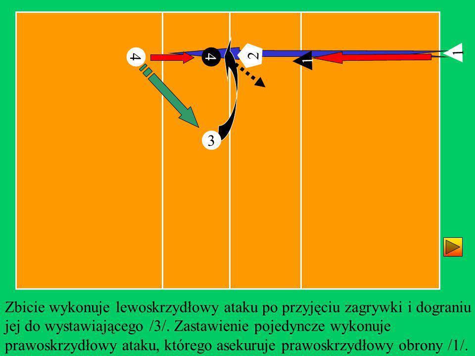 2 1. 4. 4. 2. 1. 3. Zbicie wykonuje lewoskrzydłowy ataku po przyjęciu zagrywki i dograniu.