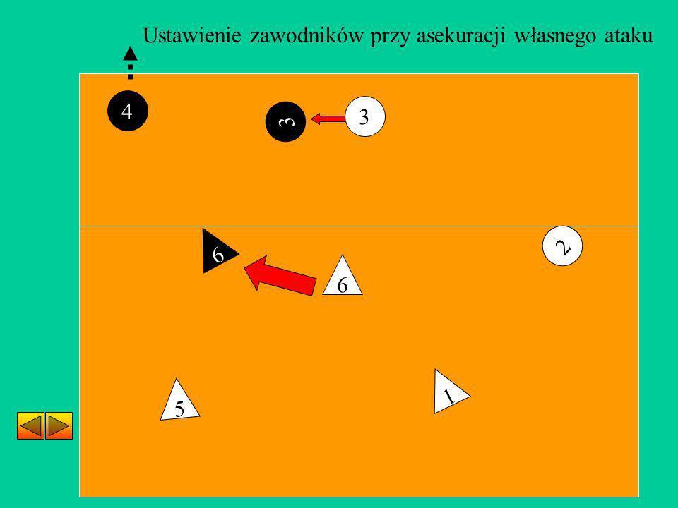 Ustawienie zawodników przy asekuracji własnego ataku