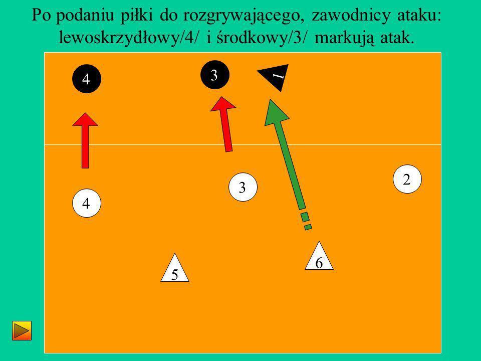 Po podaniu piłki do rozgrywającego, zawodnicy ataku: lewoskrzydłowy/4/ i środkowy/3/ markują atak.