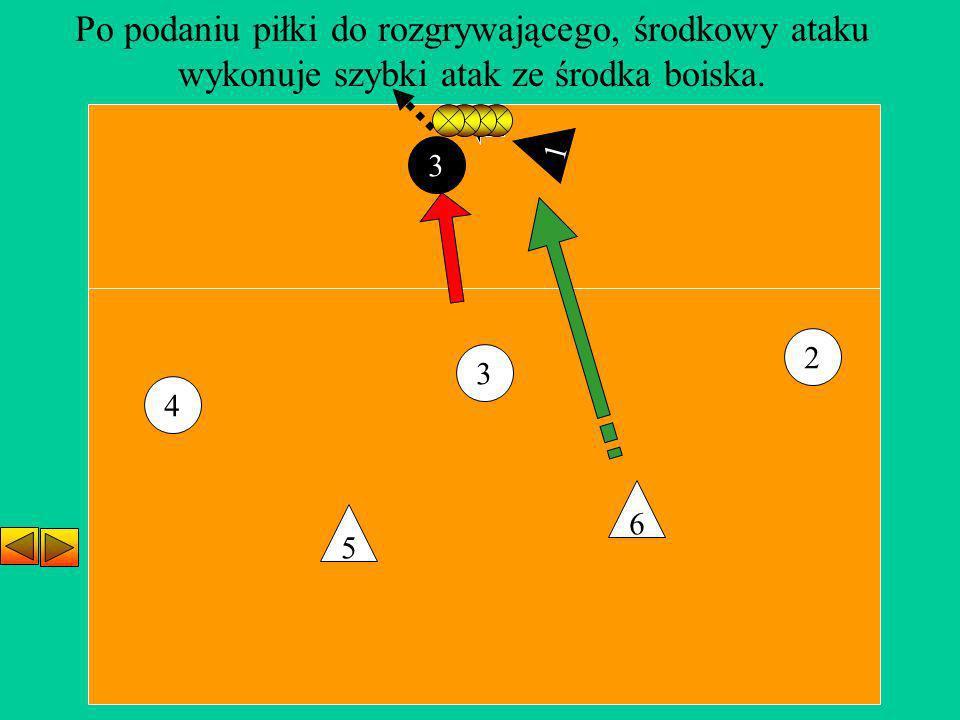 Po podaniu piłki do rozgrywającego, środkowy ataku
