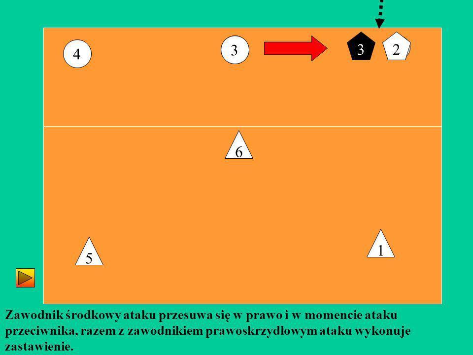 3 2. 3. 3. 2. 4. 6. 1. 5. Zawodnik środkowy ataku przesuwa się w prawo i w momencie ataku.