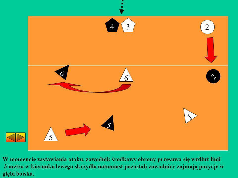 4 3. 2. 6. 6. 2. 1. 5. 5. W momencie zastawiania ataku, zawodnik środkowy obrony przesuwa się wzdłuż linii.