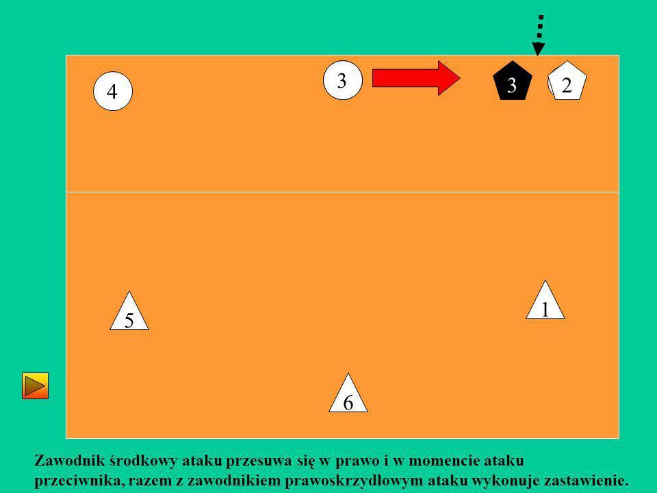 3 3. 3. 2. 2. 4. 1. 5. 6. Zawodnik środkowy ataku przesuwa się w prawo i w momencie ataku.
