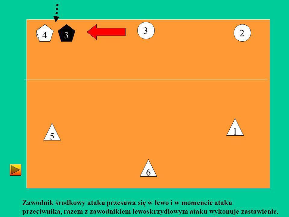 3 4. 3. 2. 4. 1. 5. 6. Zawodnik środkowy ataku przesuwa się w lewo i w momencie ataku.