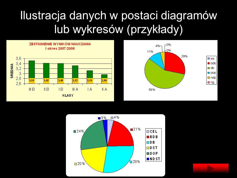 Ilustracja danych w postaci diagramów lub wykresów (przykłady)