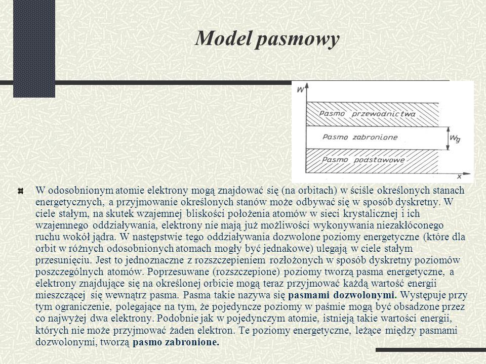 Model pasmowy