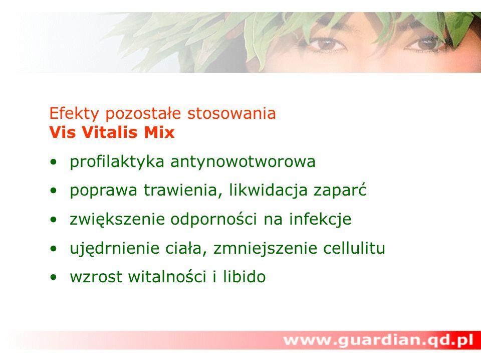 Efekty pozostałe stosowania Vis Vitalis Mix
