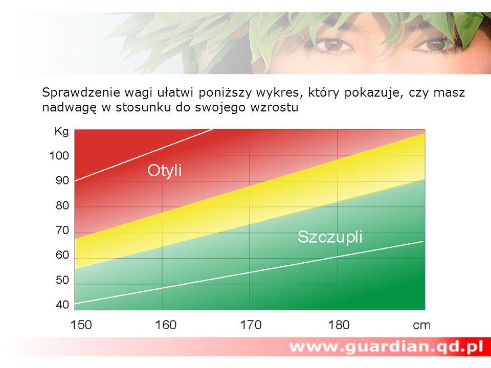 Sprawdzenie wagi ułatwi poniższy wykres, który pokazuje, czy masz nadwagę w stosunku do swojego wzrostu
