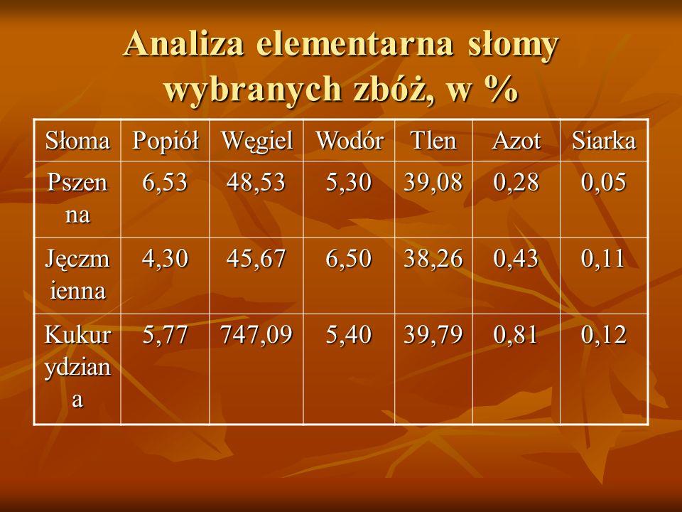 Analiza elementarna słomy wybranych zbóż, w %