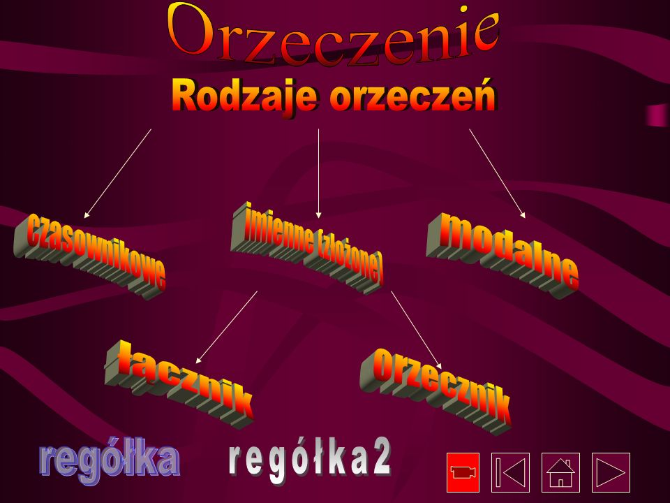 Orzeczenie Rodzaje orzeczeń. imienne (złożone) czasownikowe. modalne. łącznik. orzecznik. regółka.