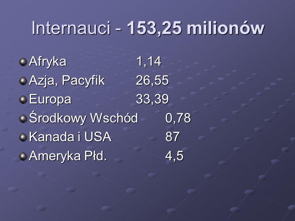 Internauci - 153,25 milionów Afryka 1,14 Azja, Pacyfik 26,55