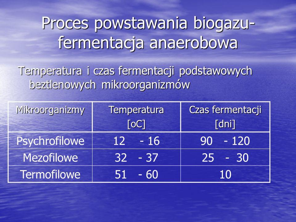 Proces powstawania biogazu-fermentacja anaerobowa