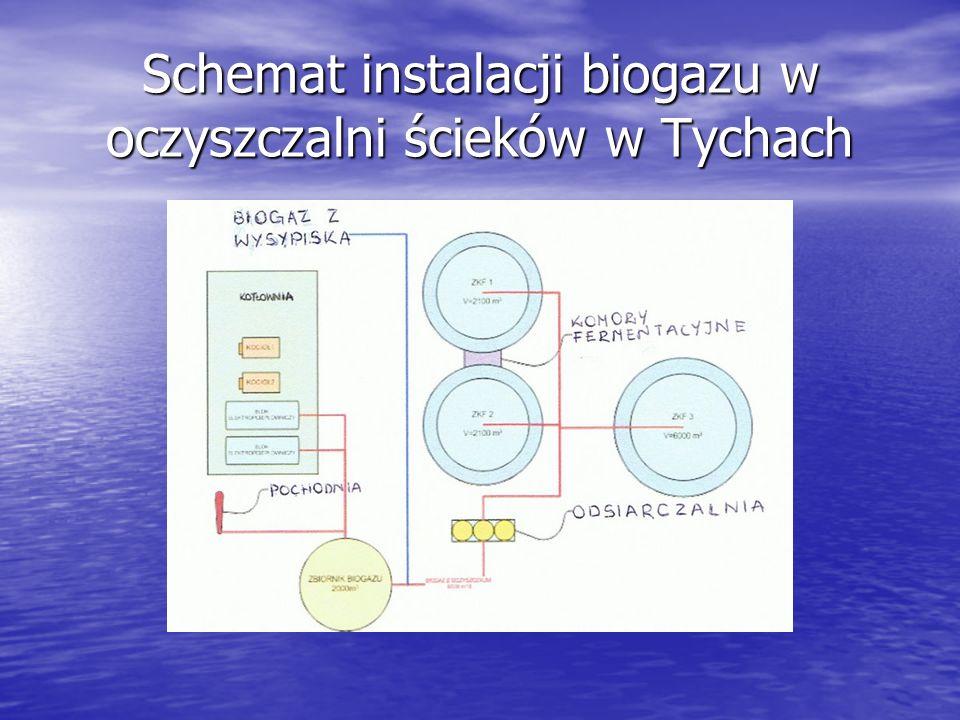 Schemat instalacji biogazu w oczyszczalni ścieków w Tychach