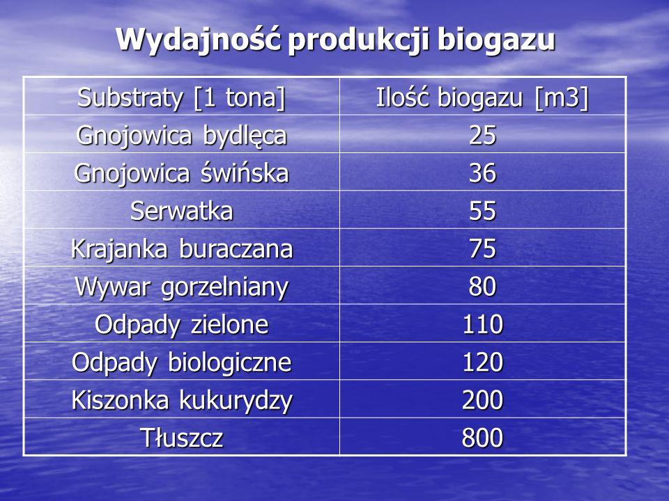 Wydajność produkcji biogazu