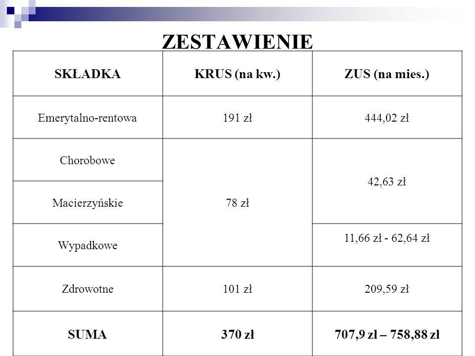 ZESTAWIENIE SKŁADKA KRUS (na kw.) ZUS (na mies.) SUMA 370 zł