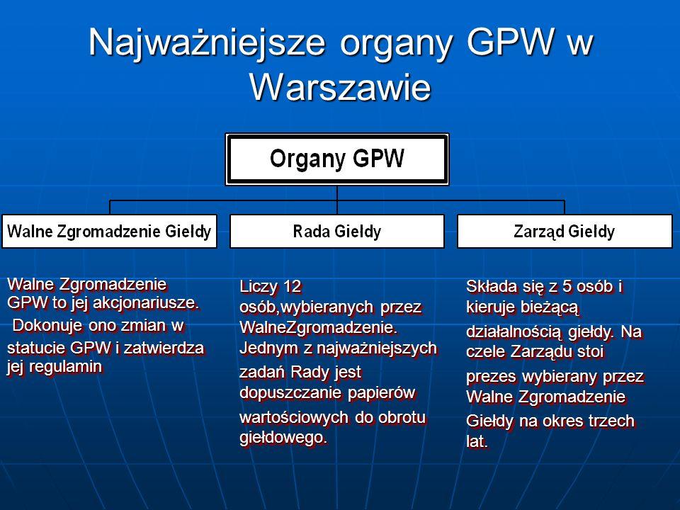 Najważniejsze organy GPW w Warszawie