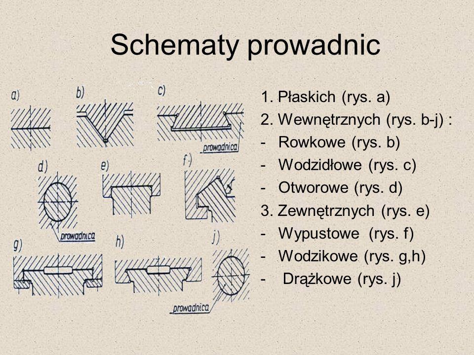 Schematy prowadnic 1. Płaskich (rys. a) 2. Wewnętrznych (rys. b-j) :