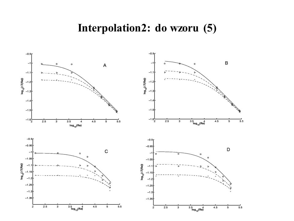 Interpolation2: do wzoru (5)