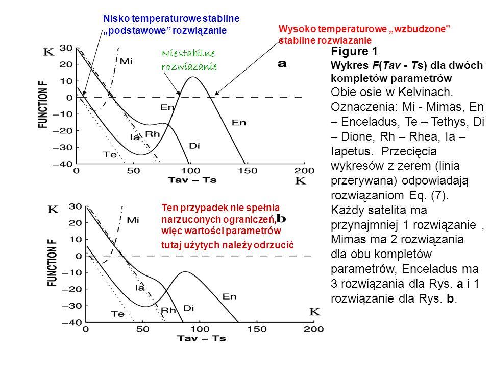 """Nisko temperaturowe stabilne """"podstawowe rozwiązanie"""