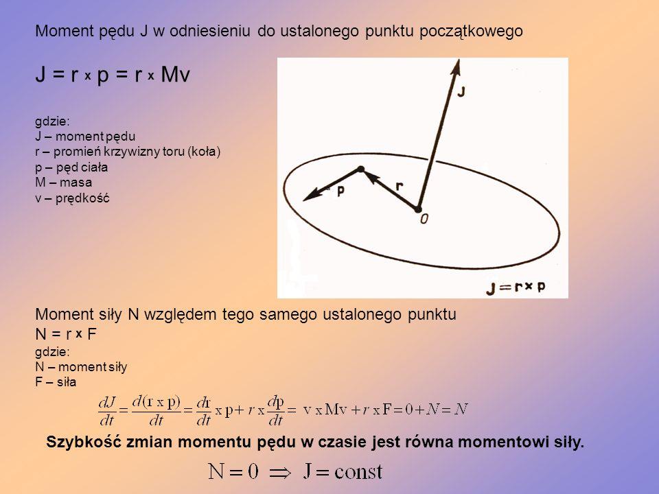 Szybkość zmian momentu pędu w czasie jest równa momentowi siły.