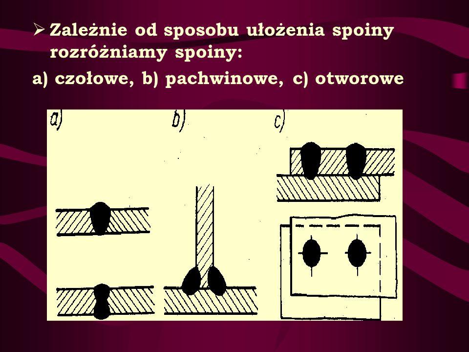 Zależnie od sposobu ułożenia spoiny rozróżniamy spoiny: