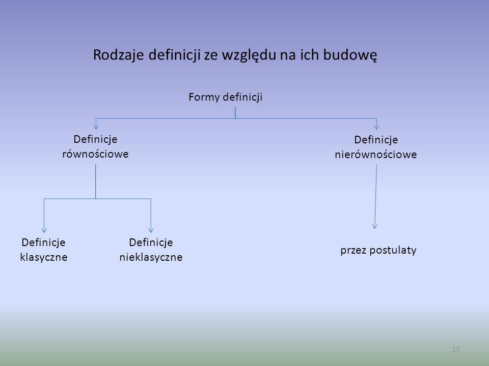 Rodzaje definicji ze względu na ich budowę