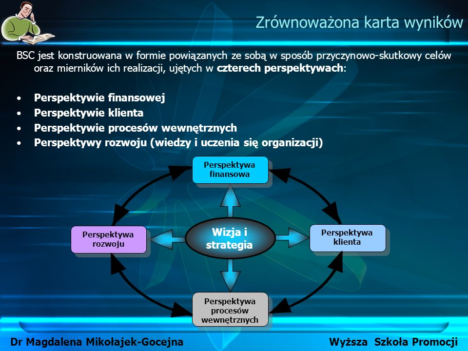 Perspektywa finansowa Perspektywa procesów wewnętrznych