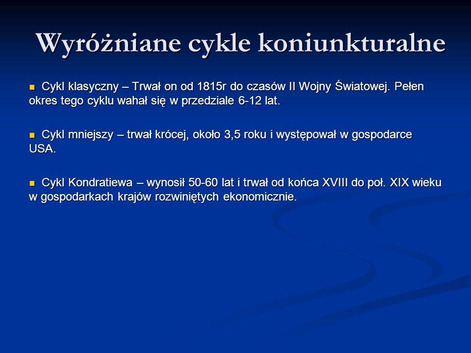 Wyróżniane cykle koniunkturalne