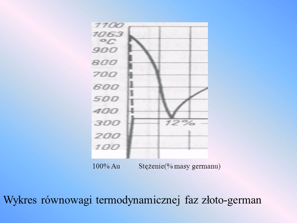 Wykres równowagi termodynamicznej faz złoto-german