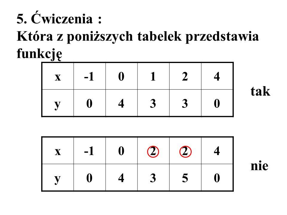 Która z poniższych tabelek przedstawia funkcję